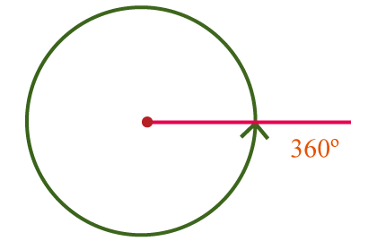 a complete angle measuring 360 degrees forms a circle