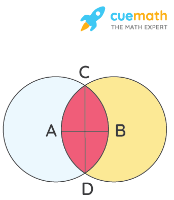 Let A, B be the centres of the two circles of equal radii; draw them so that each one of them passes through the centre of the other. Let them intersect at C and D. Examine whether AB and CD are at right angles.