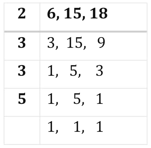 Find the least number which when divided by 6, 15 and 18 leave remainder 5 in each case.
