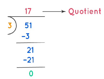 Long Division of 51 by 3