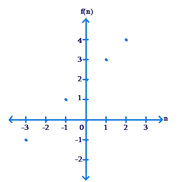 Plotted graph along axes - example 1
