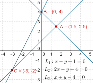 Three equations linear graph - Linear Equations