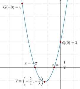 Parabola plotted graph