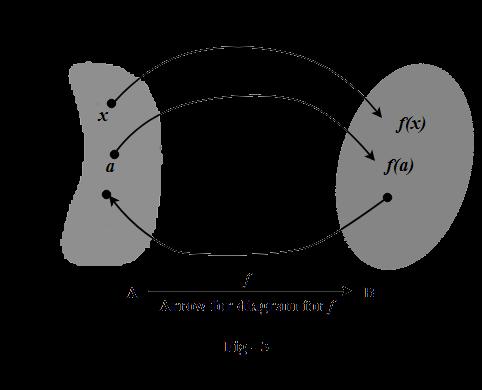 Arrow diagram for function