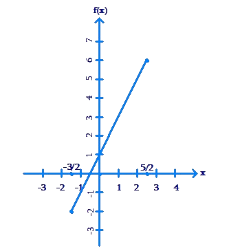 Plotted graph along axes - example 4
