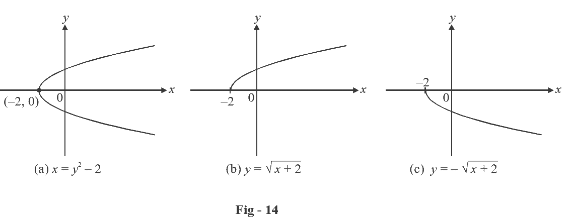 Graphs Of Functions And The Vertical Line Test What Is Graphs Of Functions And The Vertical Line Test Examples Solutions Cuemath
