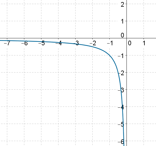 Reciprocal Function - Graph 2