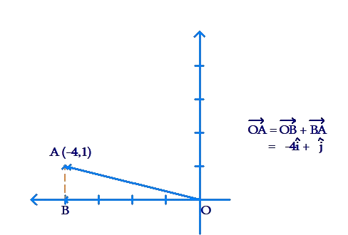 Rectangular coordinate system example 2