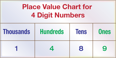 Numbers up to 4 digits | Numbers and Place values | Learn ...