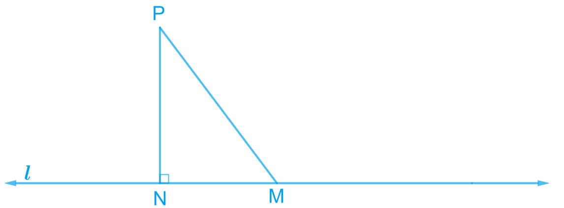 Show that of all line segments drawn from a given point not on it, the perpendicular line segment is the shortest.