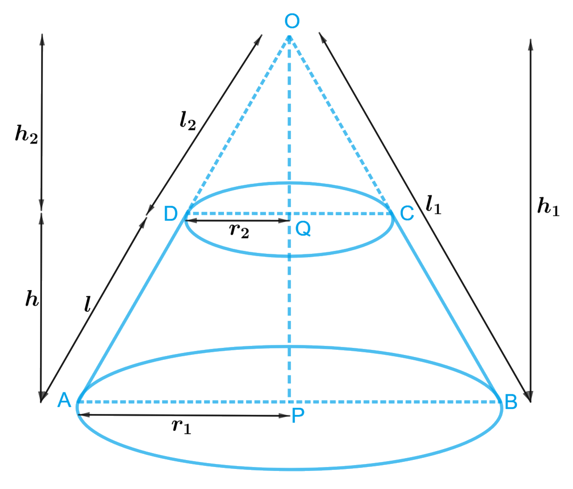 Derive the formula for the curved surface area and total surface area of the frustum of a cone