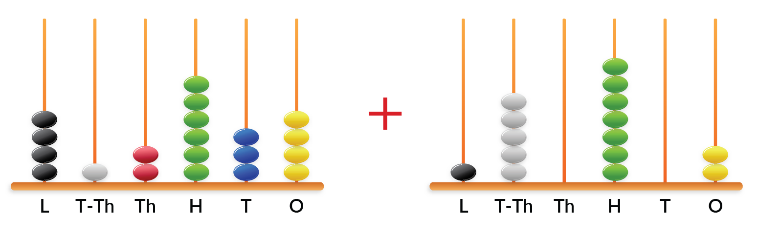 abacus addition of two numbers