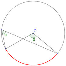 Circle and its arc