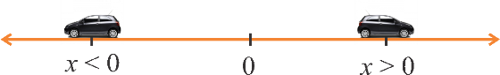 Labeling points on Number line
