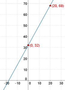 Celsius to Fahrenheit linear graph