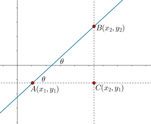 Determining line slope using point-slope form