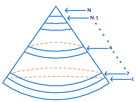 Numbering cone slices