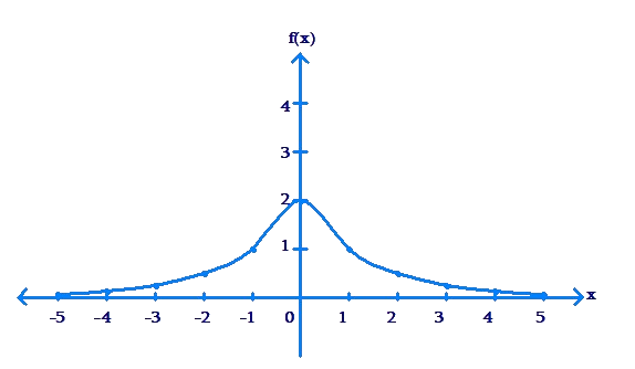 Plotted graph along axes - example 9