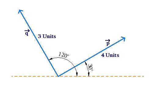 Angle and direction of vector quantity