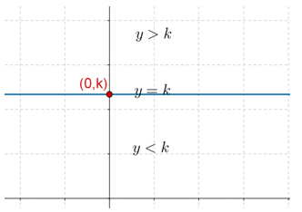 Horizontal equation graph