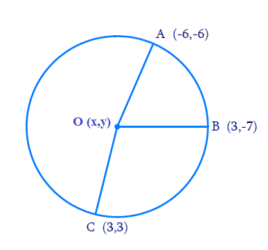 Find the centre of a circle passing through