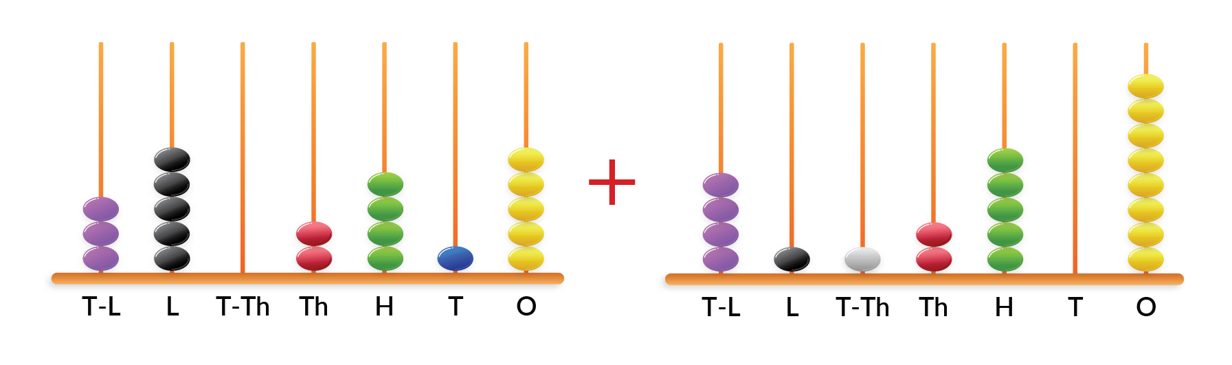 Add Two numbers shown on an abacus.