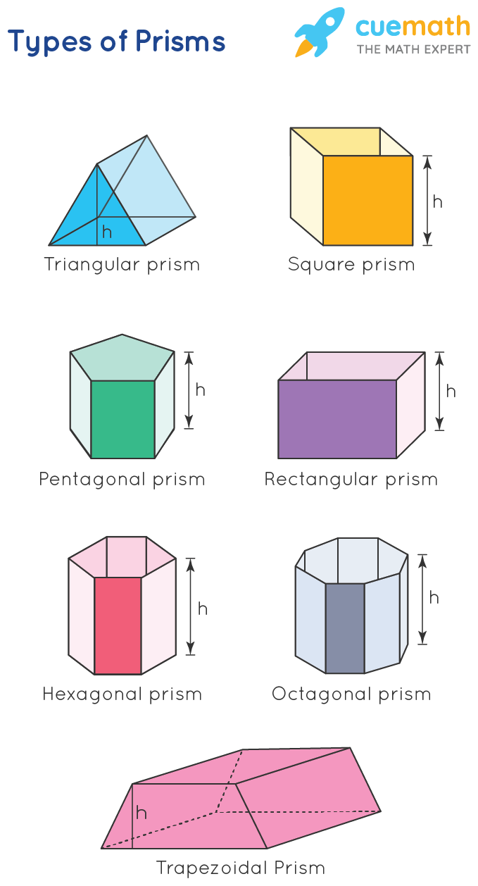 types of prisms