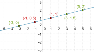 Three and two solutions graph - Linear equations