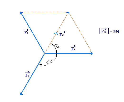 Triangle law of vector addition example 12
