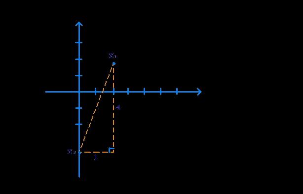 Distance between points