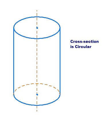 Circular cross-section of cylinder