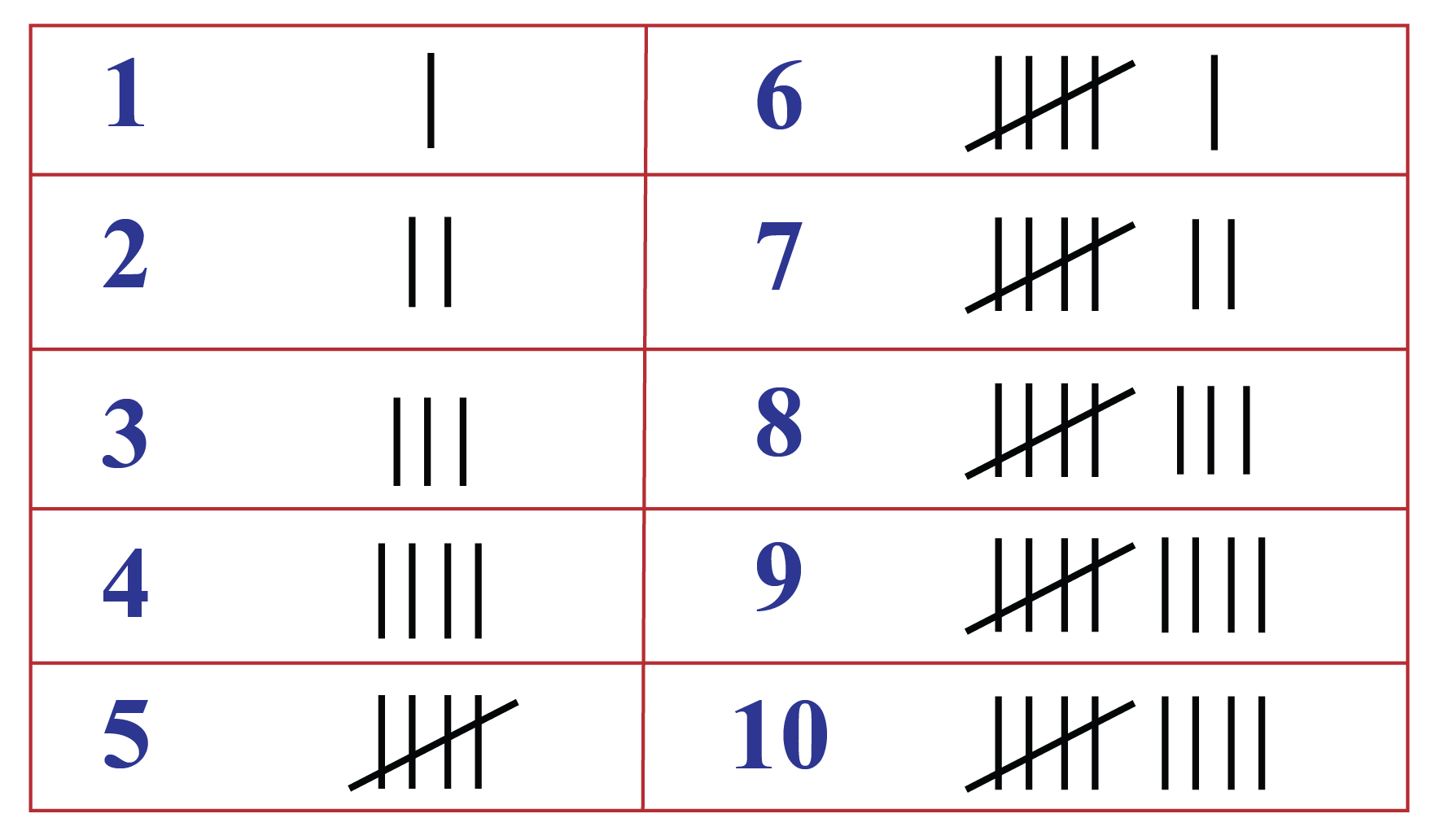 tally with numbers
