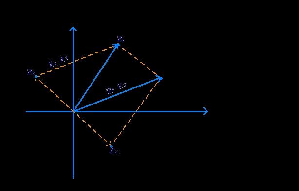 Equal length vectors