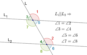 Two parallel lines cut by transversal