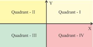 X, Y Axes and four quadrants