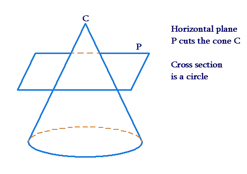 Cross-section of cone is circle