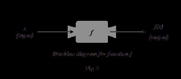 Machine diagram for function