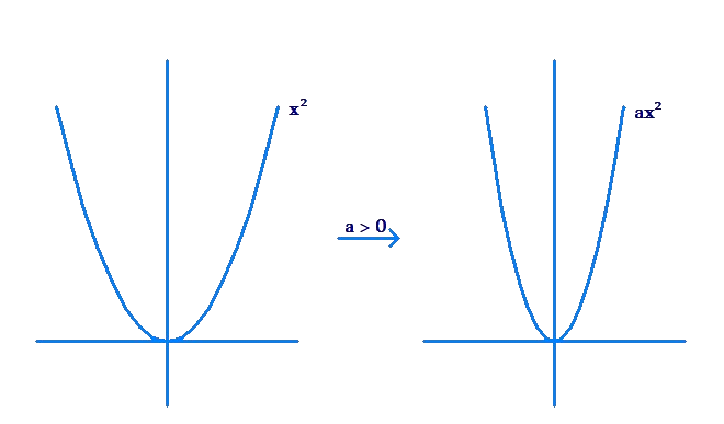 Graphing quadratic function - step 1
