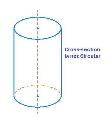 Non-circular cross-section of cylinder