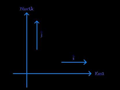 i-j form: direction of vectors