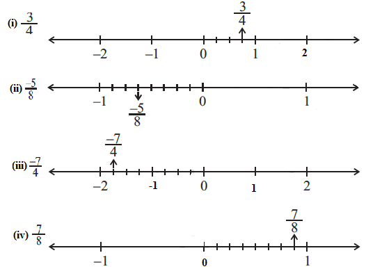 Draw the number line and represent the following rational numbers on it:<br />(i) 3 /4<br />(ii) -5 /8<br />(iii) -7 /4<br />(iv) 7 /8