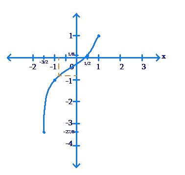 Plotted graph along axes - example 8