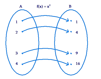 Function's domain and range illustration