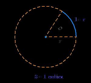 Determining Radian example