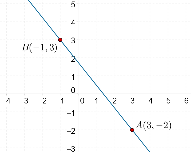 two-point form of line's equation