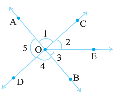 In the adjoining figure: (i) Is ∠1 adjacent to ∠2? (ii) Is ∠AOC adjacent to ∠AOE? (iii)Do ∠COE and ∠EOD form a linear pair? (iv) Are ∠BOD and ∠DOA supplementary? (v) Is ∠1 vertically opposite to ∠4? (vi) What is the vertically opposite angle of ∠5?