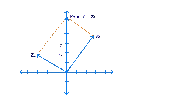 Adding vectors using parallelogram law