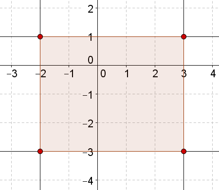 Lines parallel to x and y axes forming rectangle