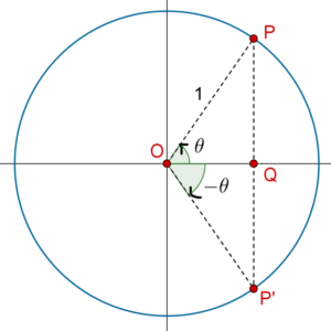 Example of sin (− θ) = sin θ
