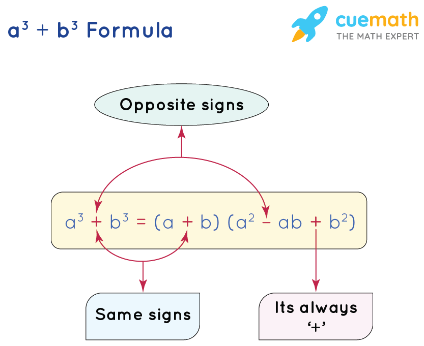 trick to remember sum of cubes formula (or) a^3 + b^3 formula